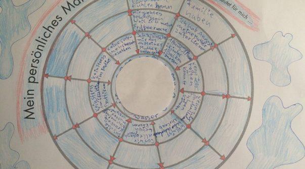 Methode Persönliches Zukunftsplanung: Persönliches Mandala