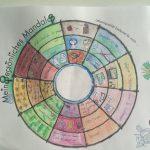 Methode PZP: Persönliches Mandala bunt